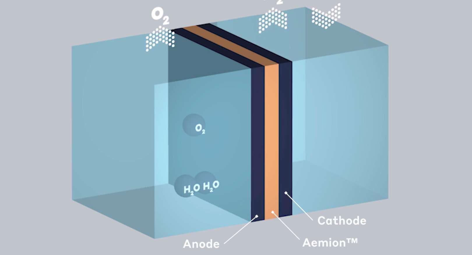 PEM Fuel Cells (PEMFC) Membranes & Ionomer | Ionomr Innovations Inc