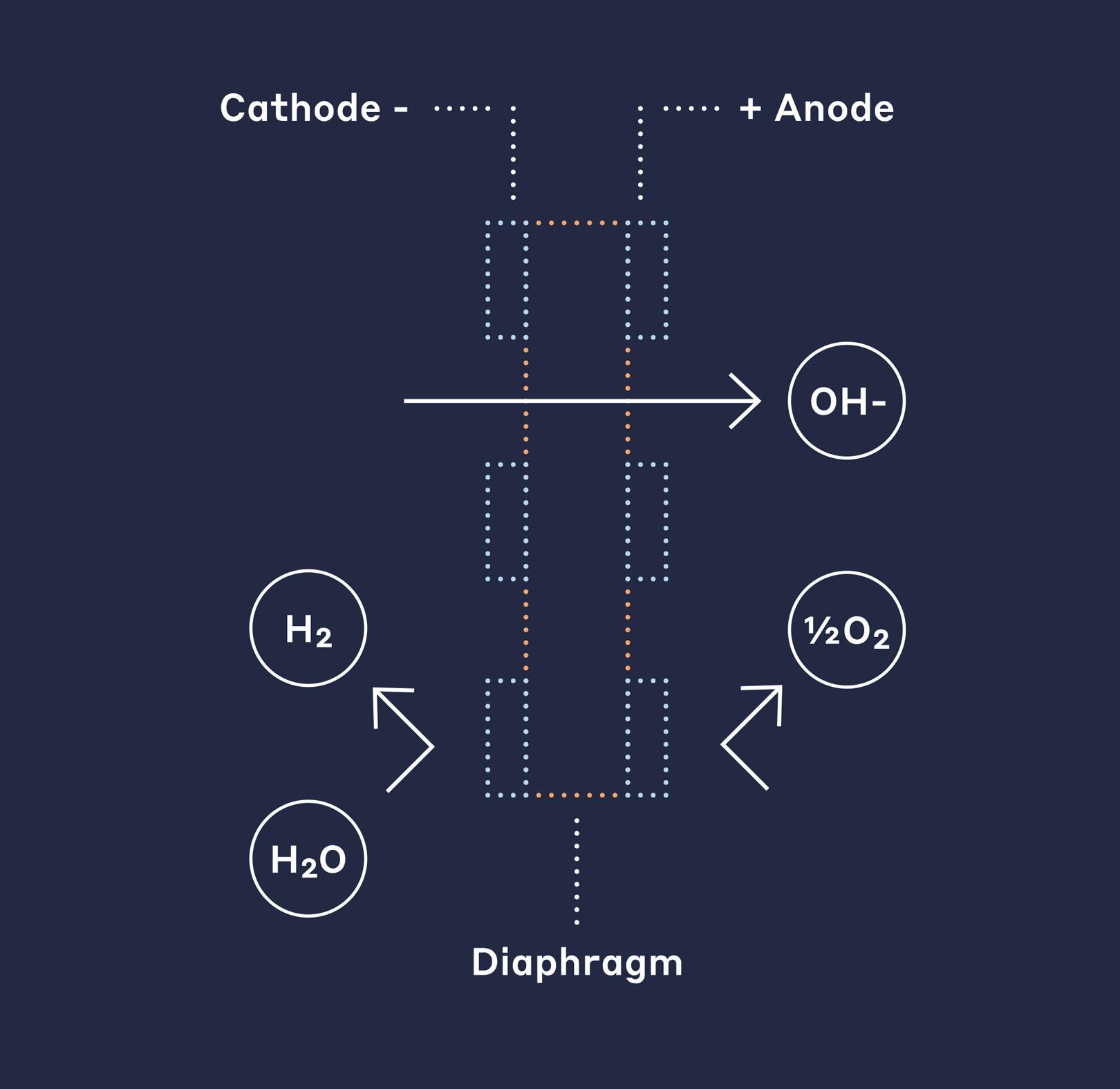 Traditional Alkaline Electrolyzer