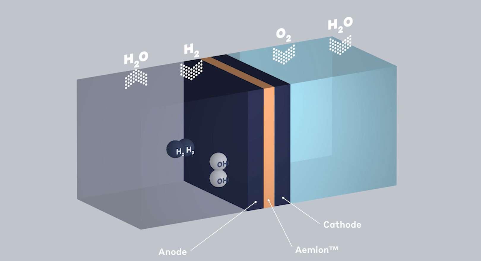 Hydrogen Fuel Cells: Material Applications   Ionomr