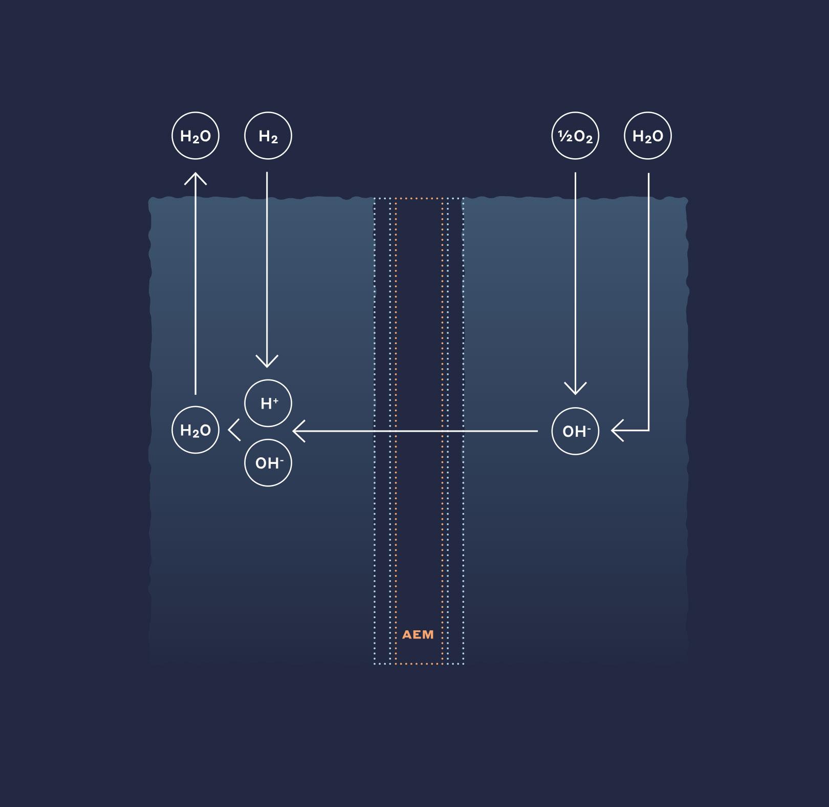 AEM Fuel Cells (AEMFC) Membranes & Ionomer | Ionomr Innovations Inc