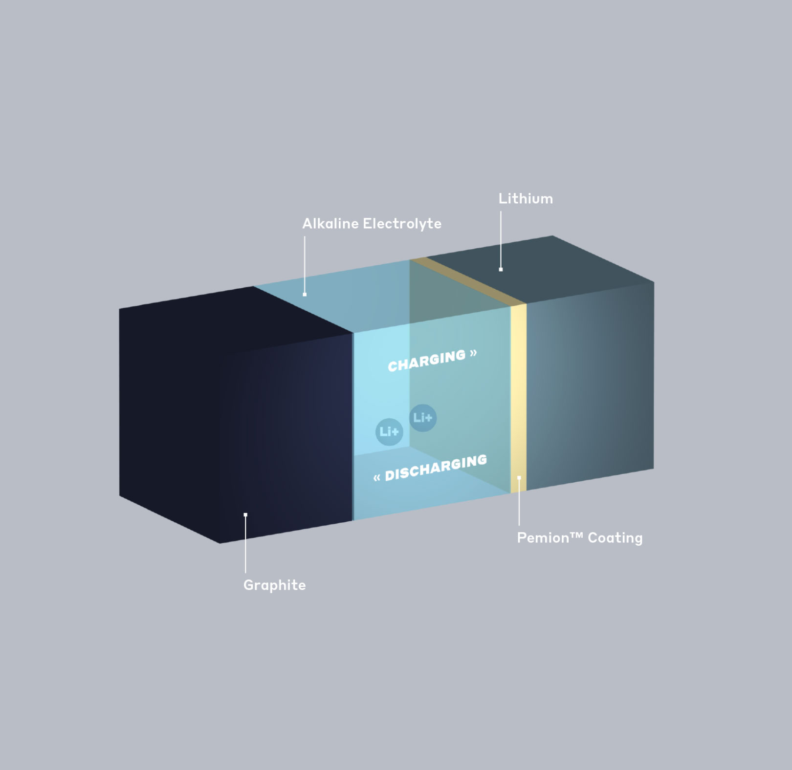 Lithium Ion (Li-ion) - Separator